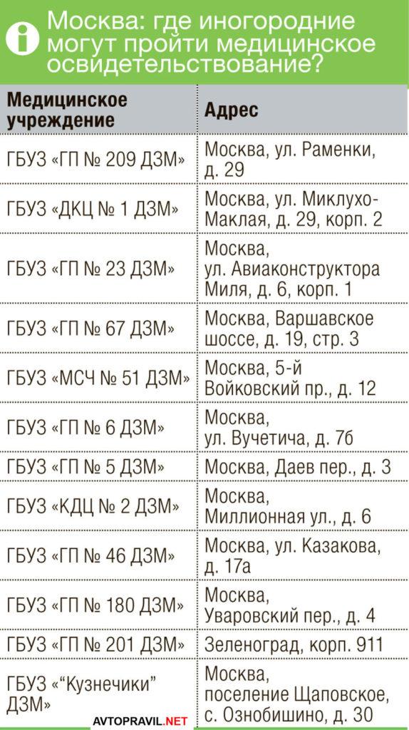 Список медицинских учреждений