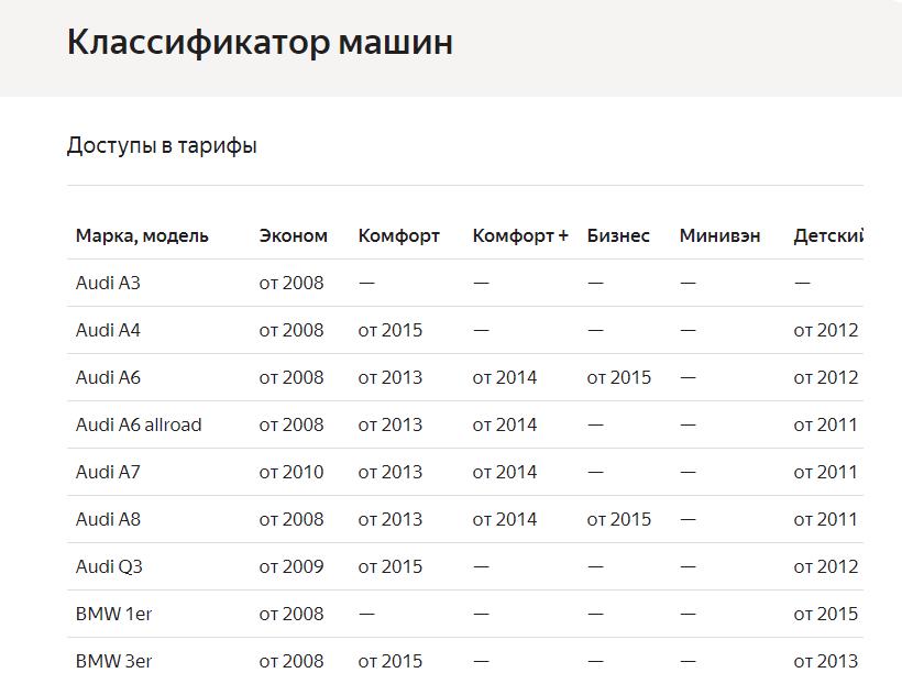 Категории авто Яндекс.Такси