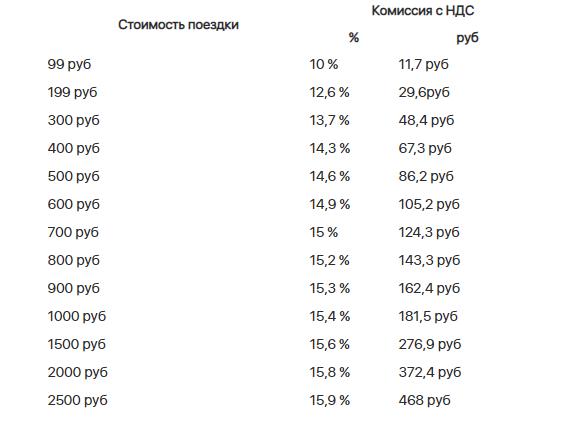 Комиссия для водителей Яндекс.Такси