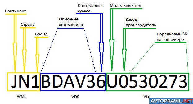 Структура VIN-кода
