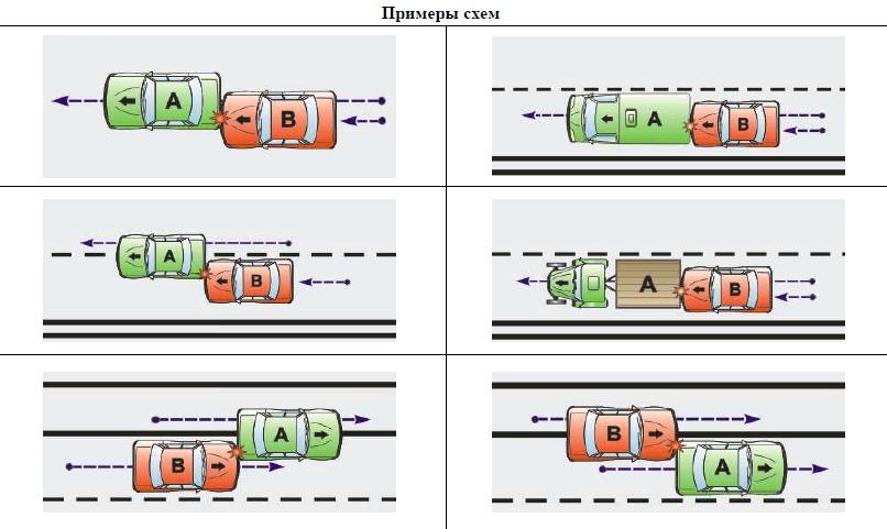 Типовые схемы ДТП
