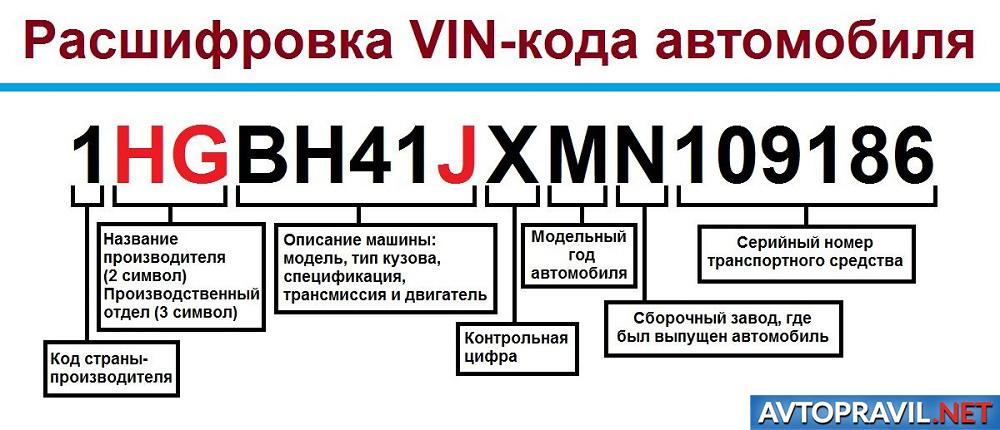 Пример расшифровки VIN кода автомобиля